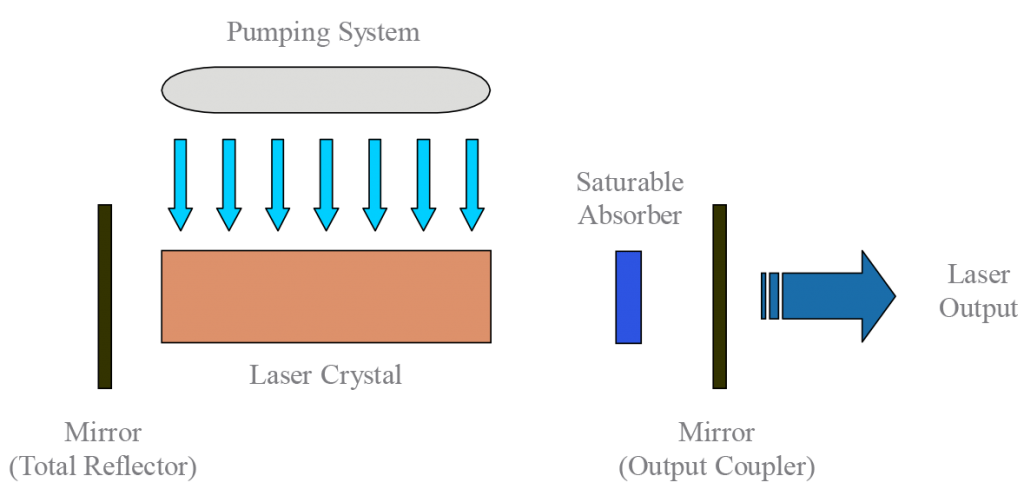 Saturable-Absorber-Passive-Q-Switch - Laser Crylink