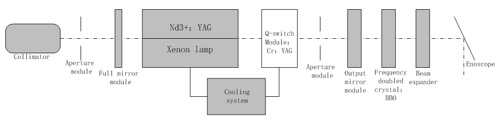 266nm Nd:YAG Laser For Material Processing
