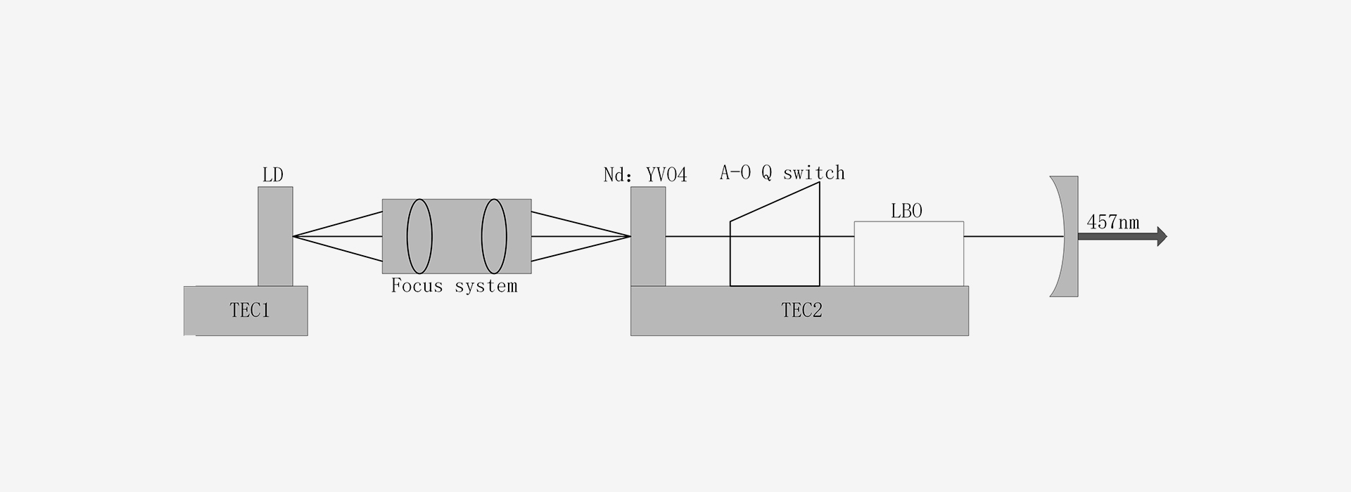 457nm Nd:YVO4 Laser For Optical Communication