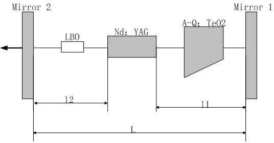 532nm Nd:YAG Laser For Material Processing - Laser Crylink
