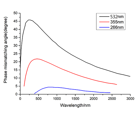 BBO-Nolinear-Crystal OPO-tuning-curves-of-BBO-(TypeI-(ooe))with-different-pump-light,-namely-530-nm,-355-nm-and-266-nm