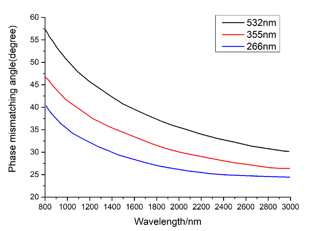 BBO-Nonlinear-Crystal-OPO-tuning-curves-of-BBO-(TypeII-(eoe))with-different-pump-light,-namely-530-nm,-355-nm-and-266-nm