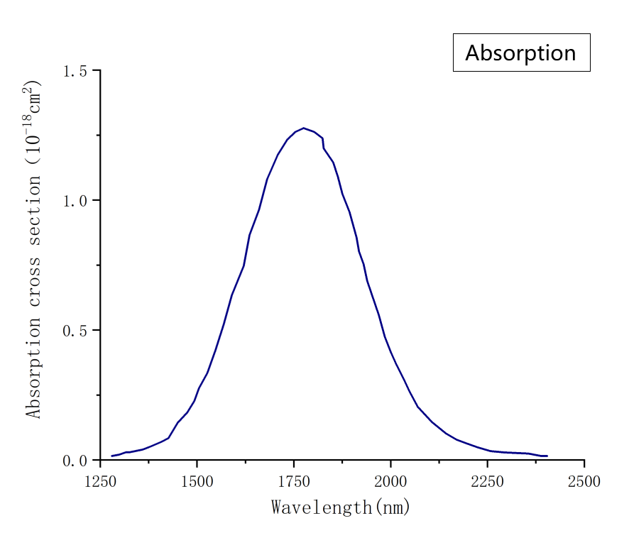 Cr ZnSe Absorption Spectrum-Laser Crylink
