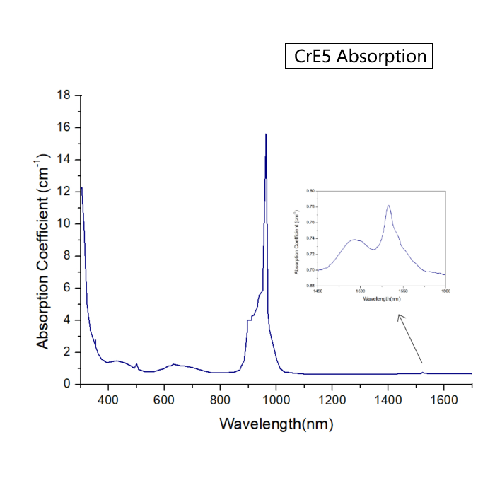 CrE5-Er Cr Yb Glass Absorption-Spectrum