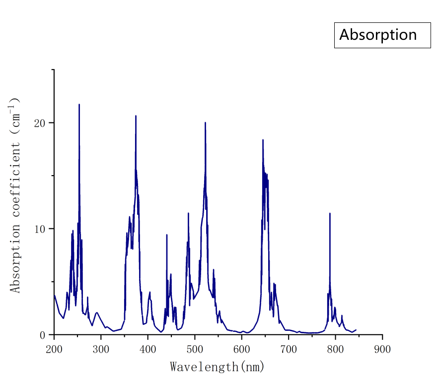 Er YAG Absorption Spectrum- Laser Crylink