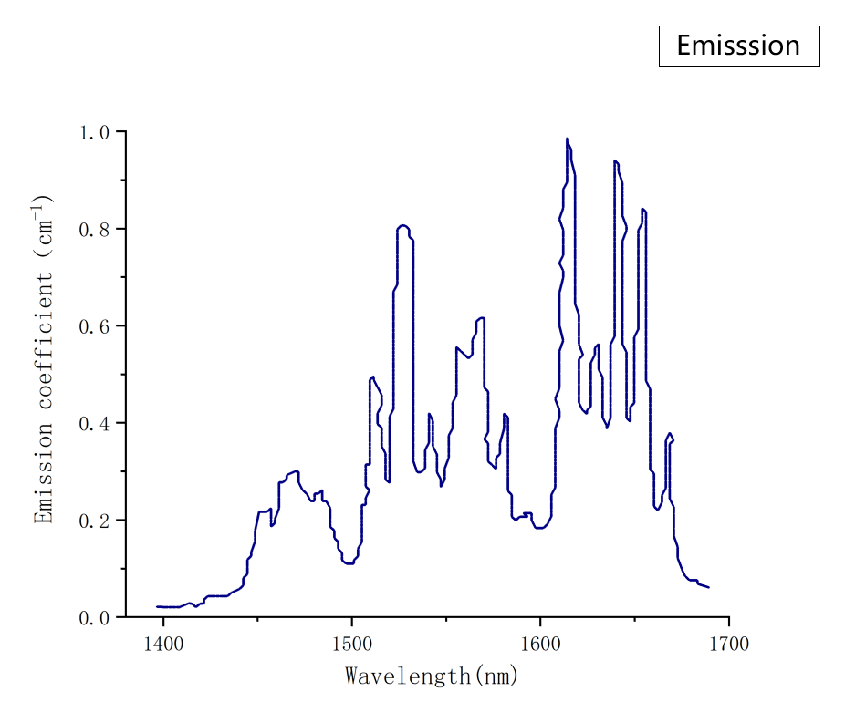 Er YAG Emission Spectrum- Laser Crylink