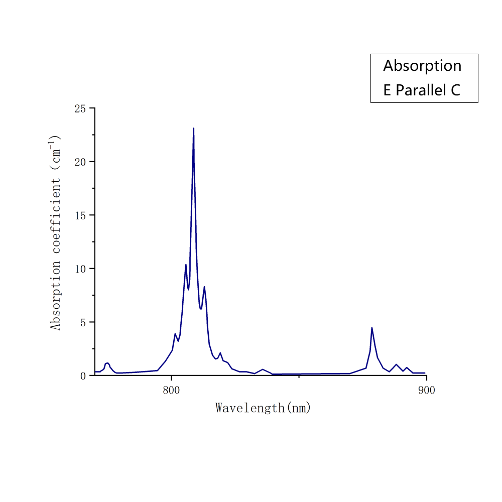 Nd:YVO4 Absorption Spectrum(pa) - Laser Crylink