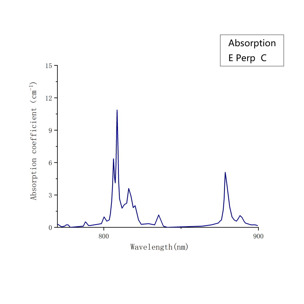 Nd:YVO4 Absorption Spectrum(pe)- Laser Crylink