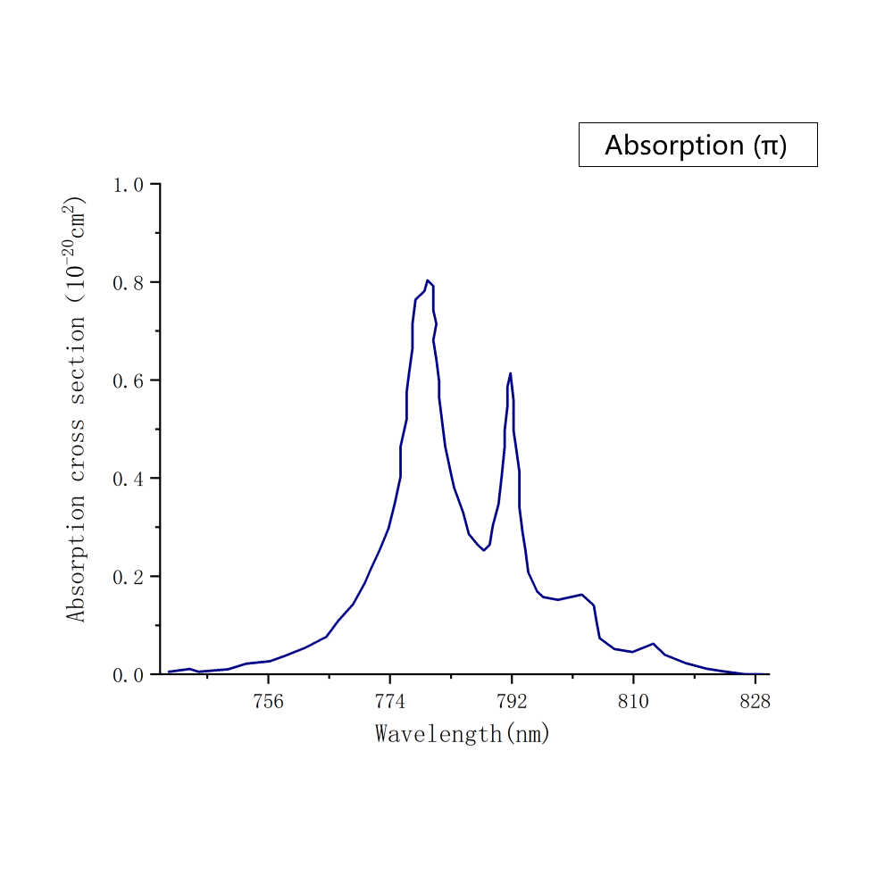 Tm:YLF-π-andle-Absorption-Spectrum- Laser Crylink