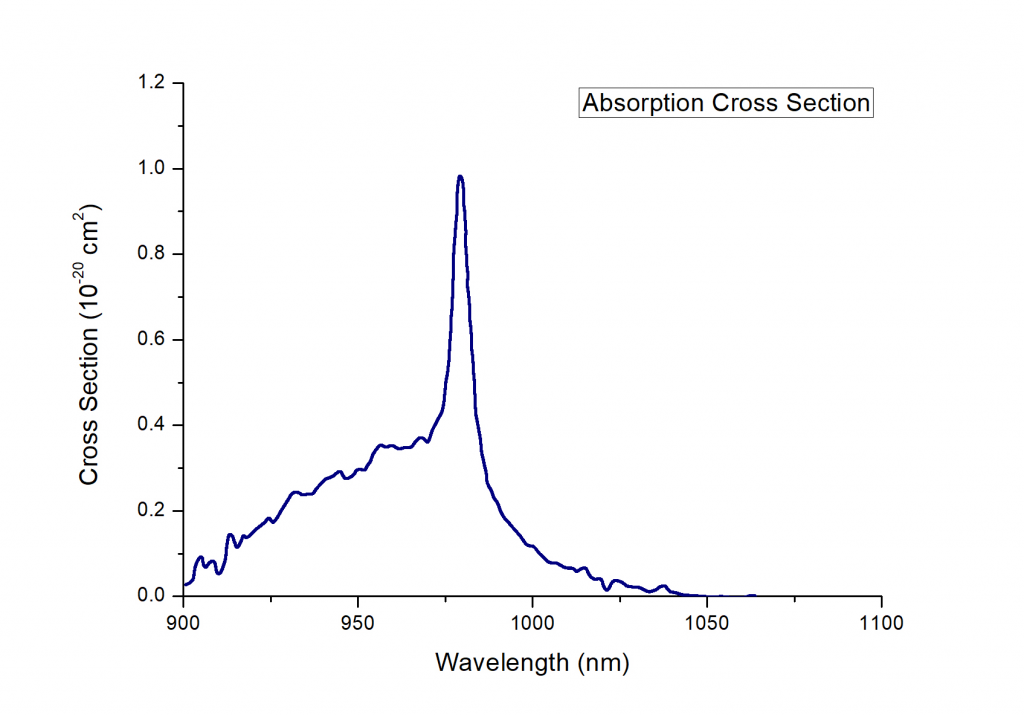 Yb:CALGO-Absorption-Spectrum