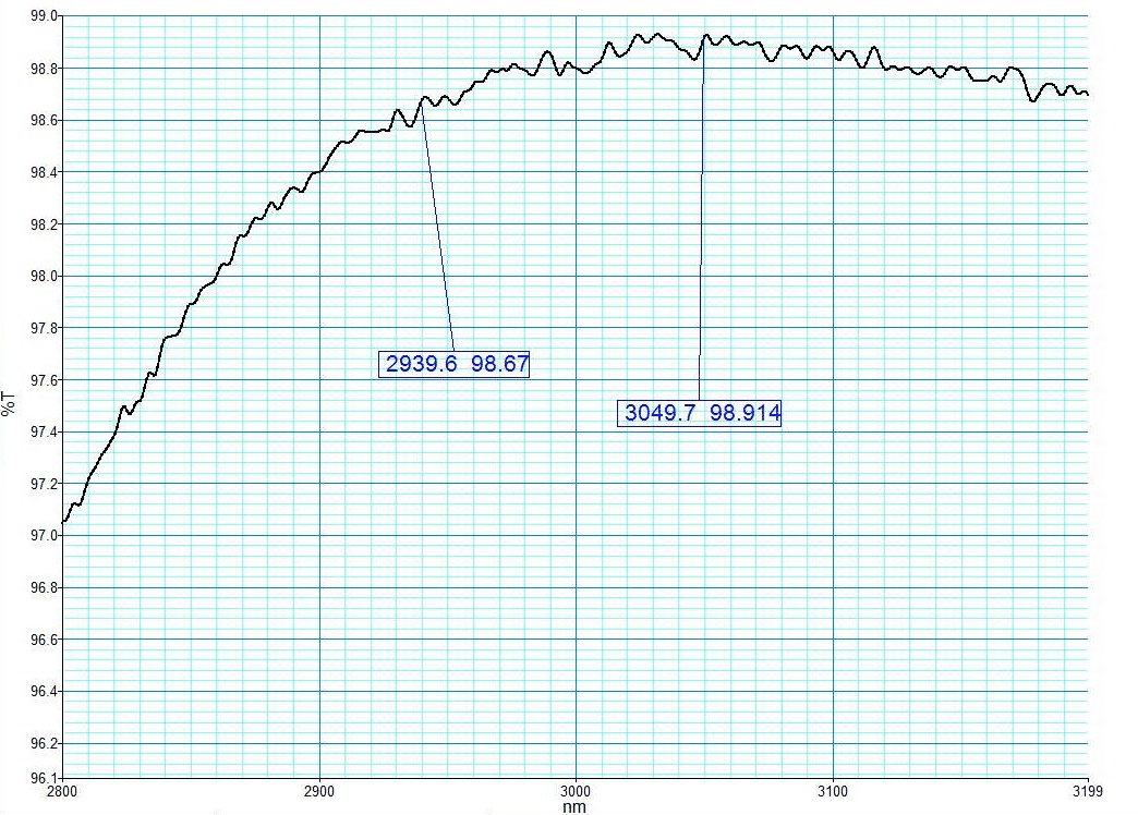 Reflection spectrum of 50% Er YAG in 2940nm