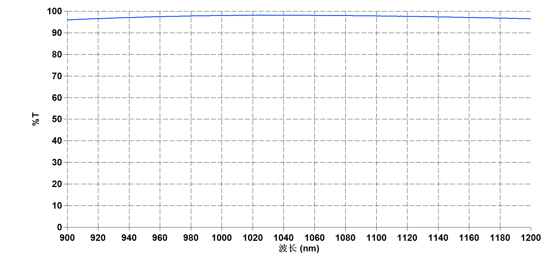 Transmission spectrum of Yb:CaF2 - Laser Crylink