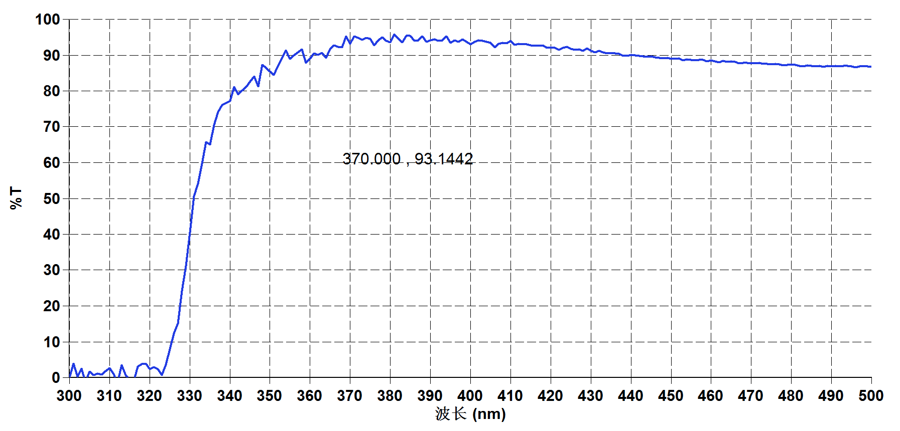 Transmission spectrum of TeO2 - Laser Crylink