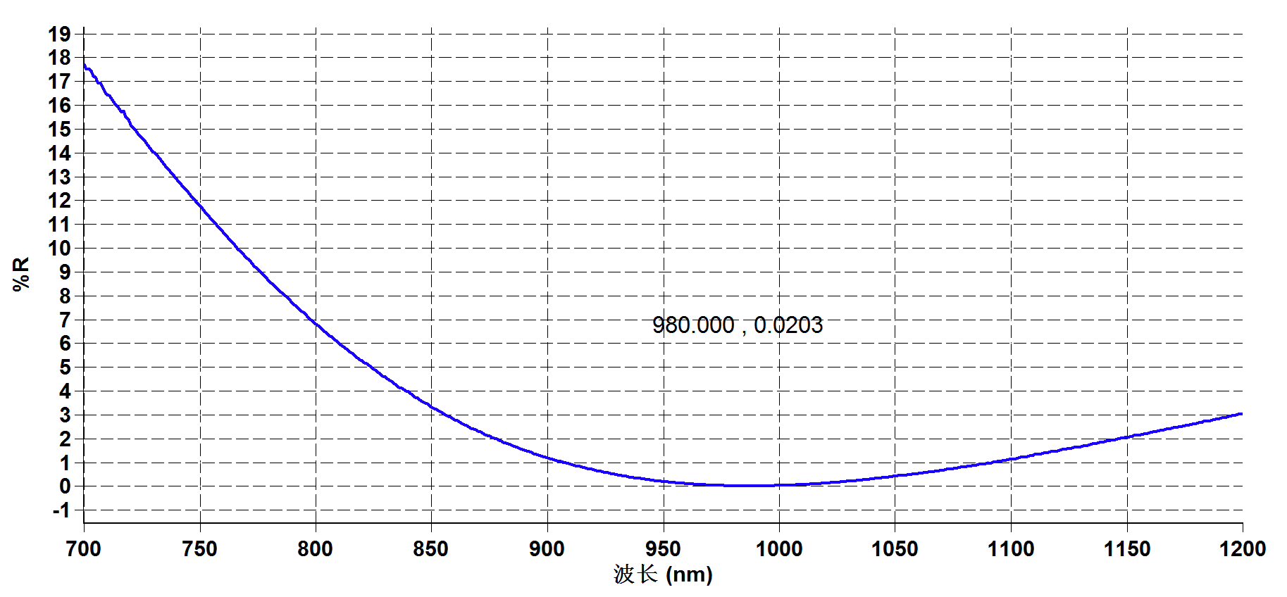 Reflection spectrum of YSO Crystal - Laser Crylink
