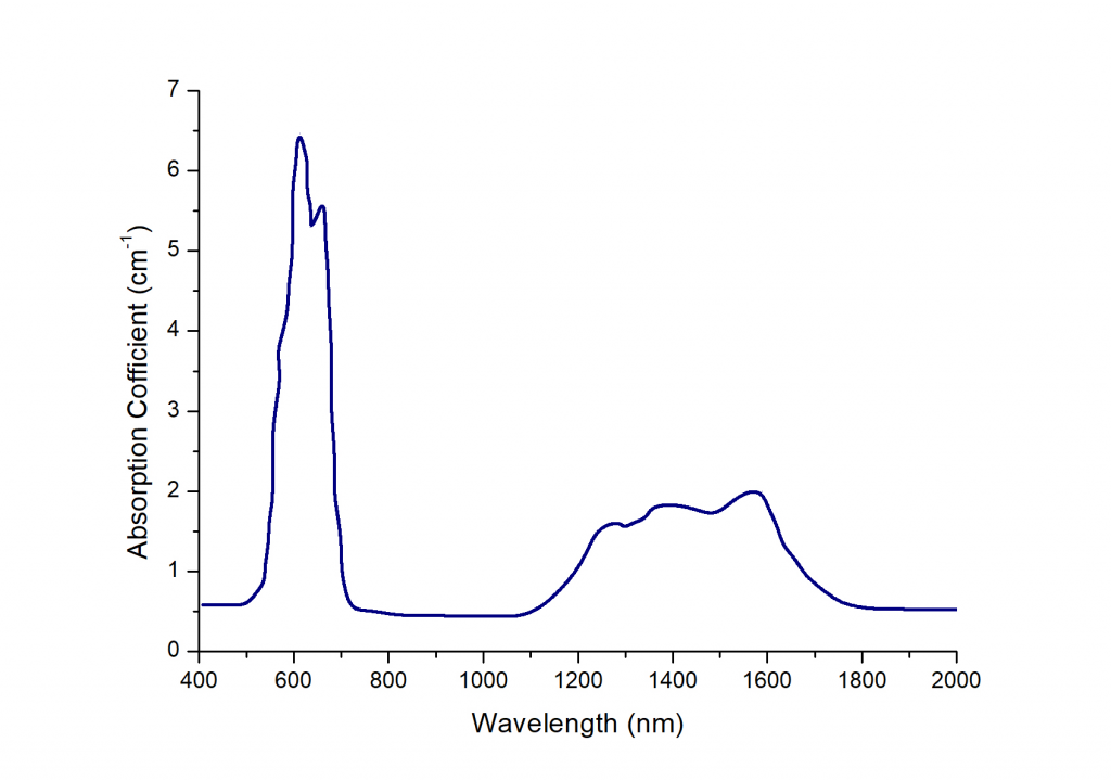 Co,MgAl2O4 Crystal Absorption Spectrum