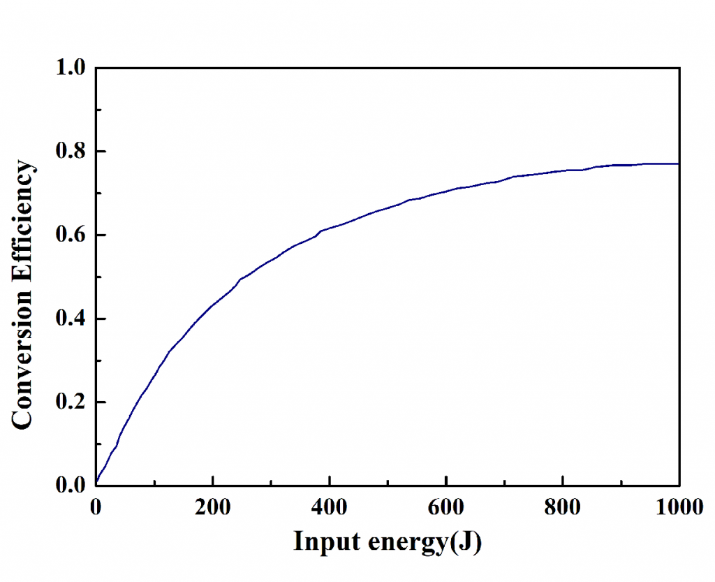 CLBO-Crystal-Calculation-result-of-second-harmonic-conversion-efficiency-as-a-function-of-input-fundamental-pulse-energy