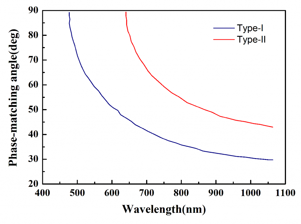 CLBO-Crystal-Phase-matching-angle-for-typesIandII-as-a-function-of-the-wavelength-of-fundamental-wave