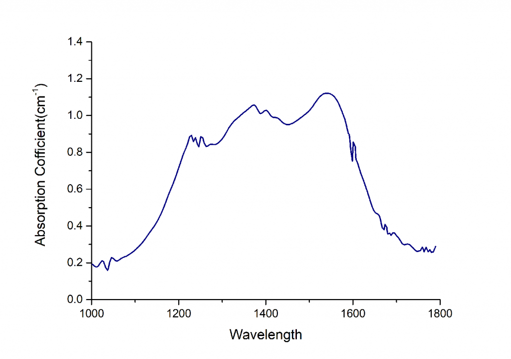 Co,MgAl2O4-Crystal-Absorption-Spectrum
