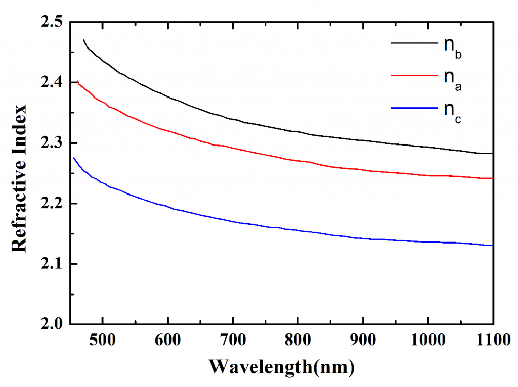 KNbO3-Dispersion-of-refractive-index-at-room-temperature