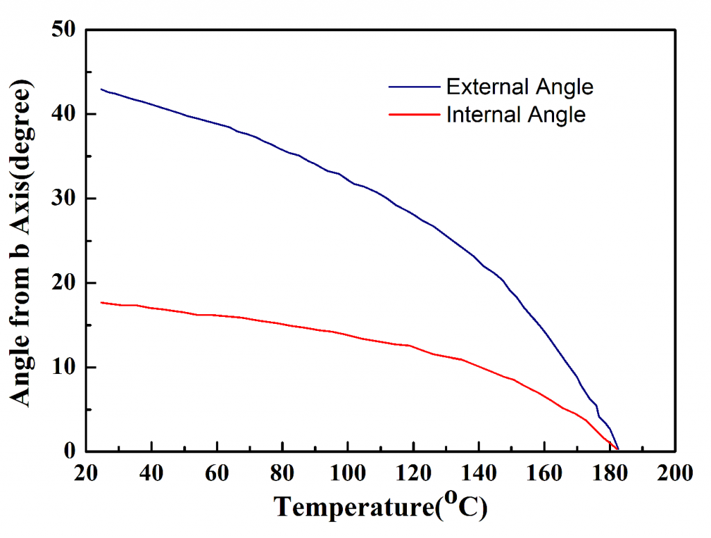 KNbO3-Temperature-variation-of-phase-matching-angle
