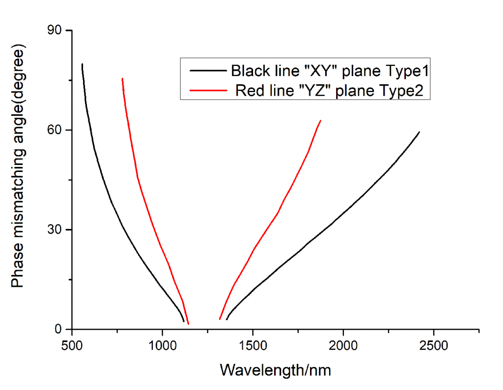 LBO-Nonlinear-Crystal-Phase-Mismatching-Angle-Spectrum-Laser-Crylink