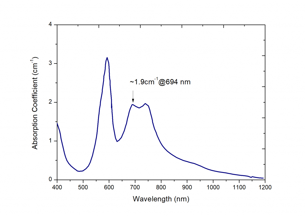 Room-temperature-absorption-specturm-of-the-Cr4GSGG-crystal